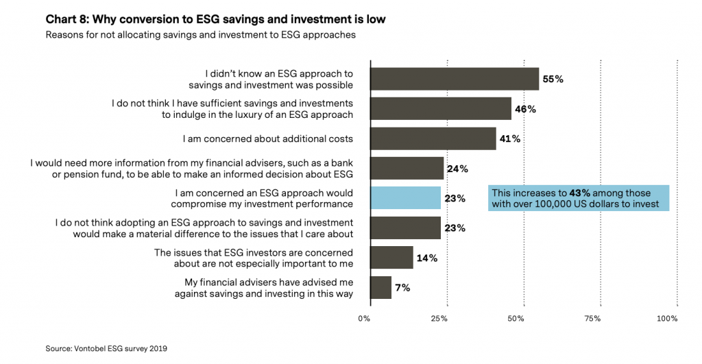 vontobel why conversion to ESG savings and investment is low