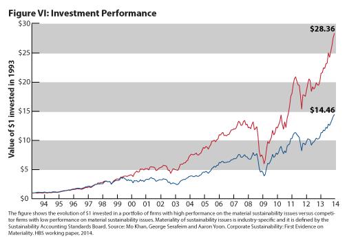 correlation between financial success and high ESG