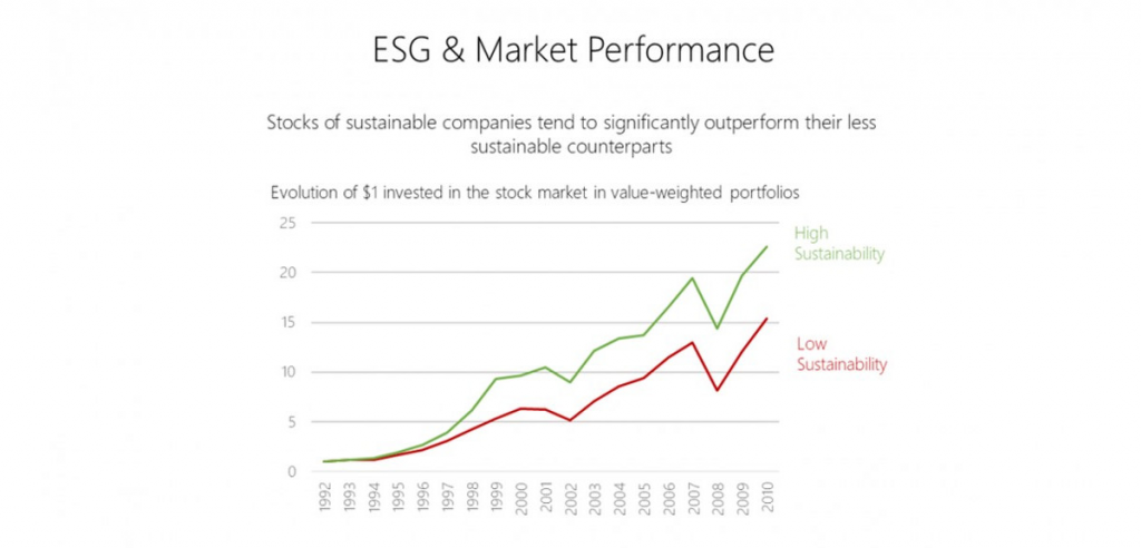 ESG and financial performance correlation.