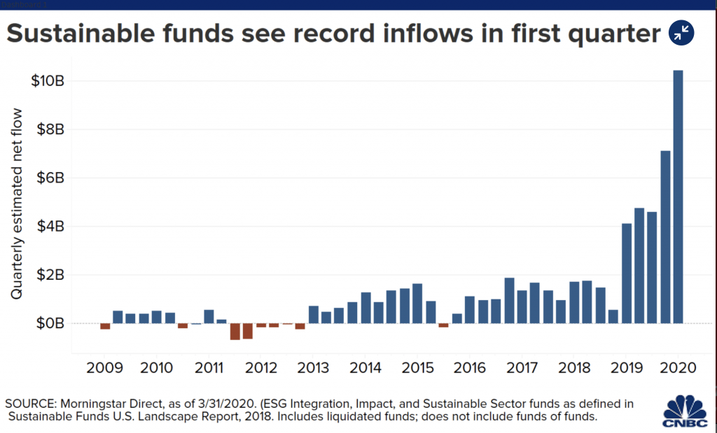 ESG record inflow in first quarter of the outbreak of COVID-19