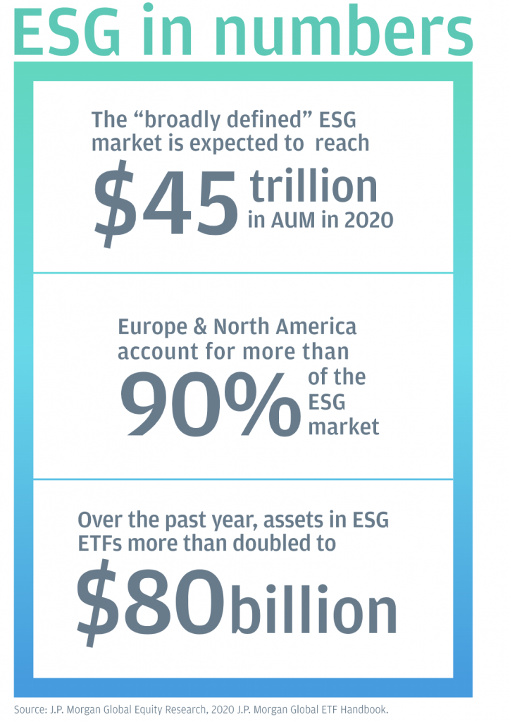 ESG investing stats from JP Morgan.
