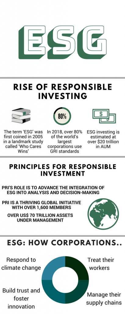 The rise of responsible investing, ESG, AI